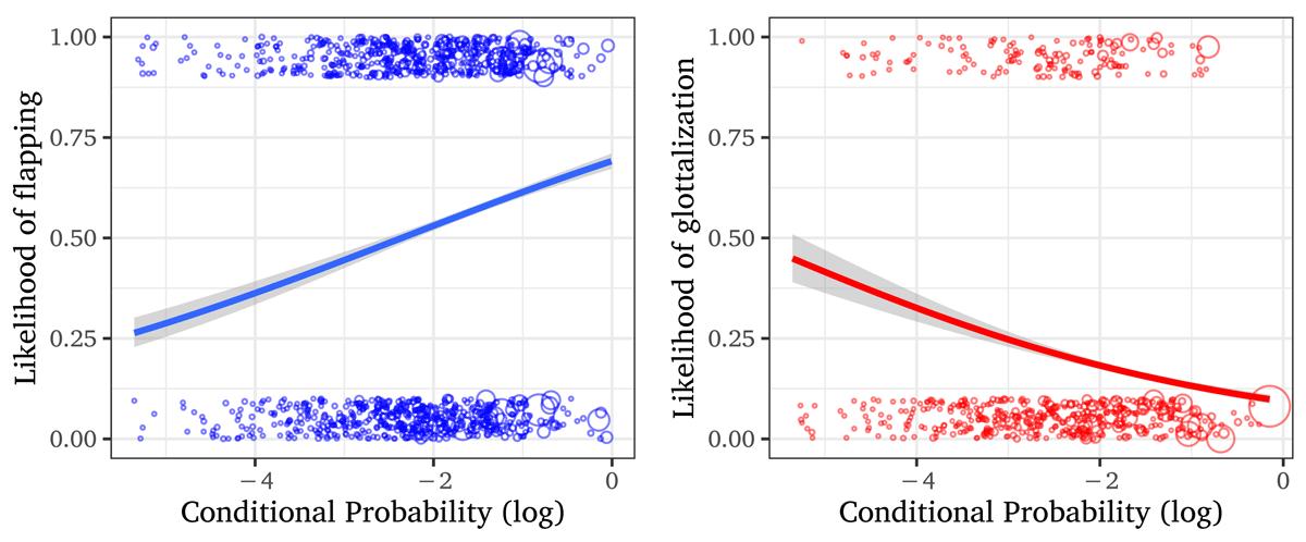 Kilbourn-Ceron | Predictability modulates pronunciation variants ...
