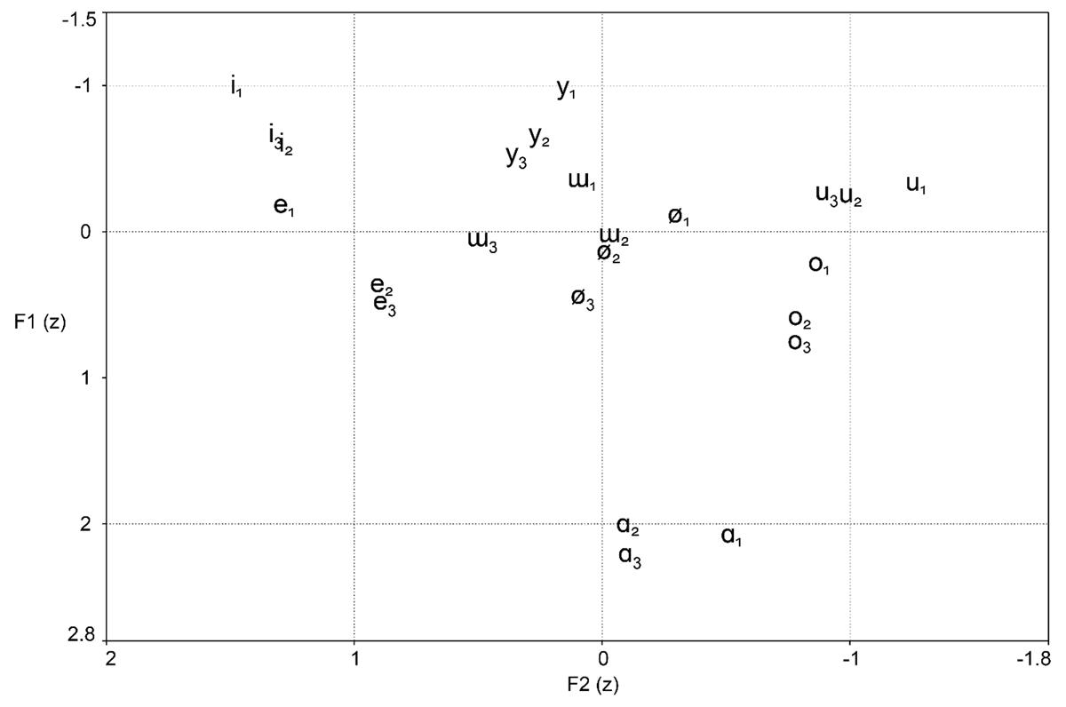 McCollum | Vowel harmony and positional variation in Kyrgyz ...