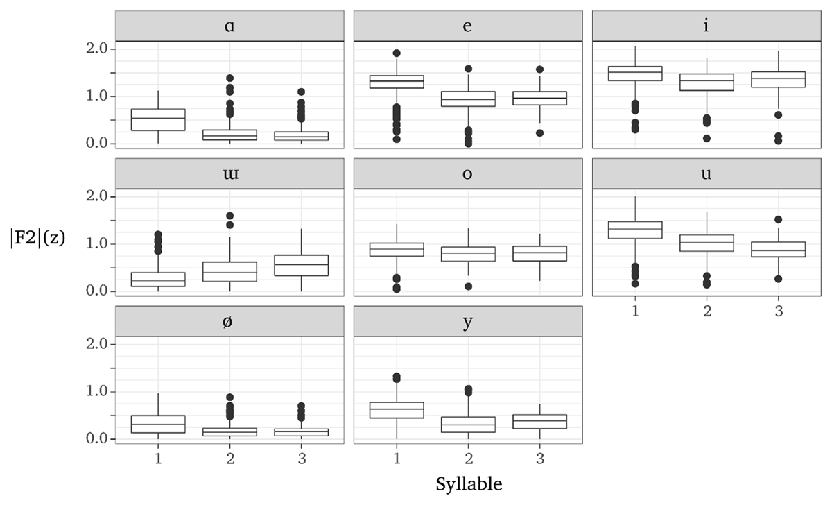 McCollum   Vowel harmony and positional variation in Kyrgyz ...
