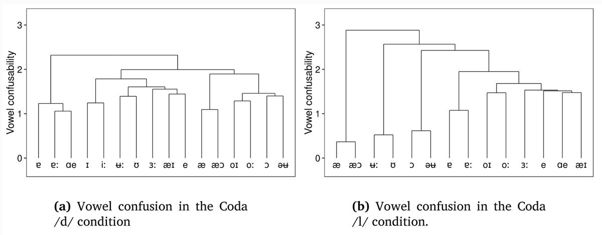Szalay   Perceptual vowel contrast reduction in Australian English ...